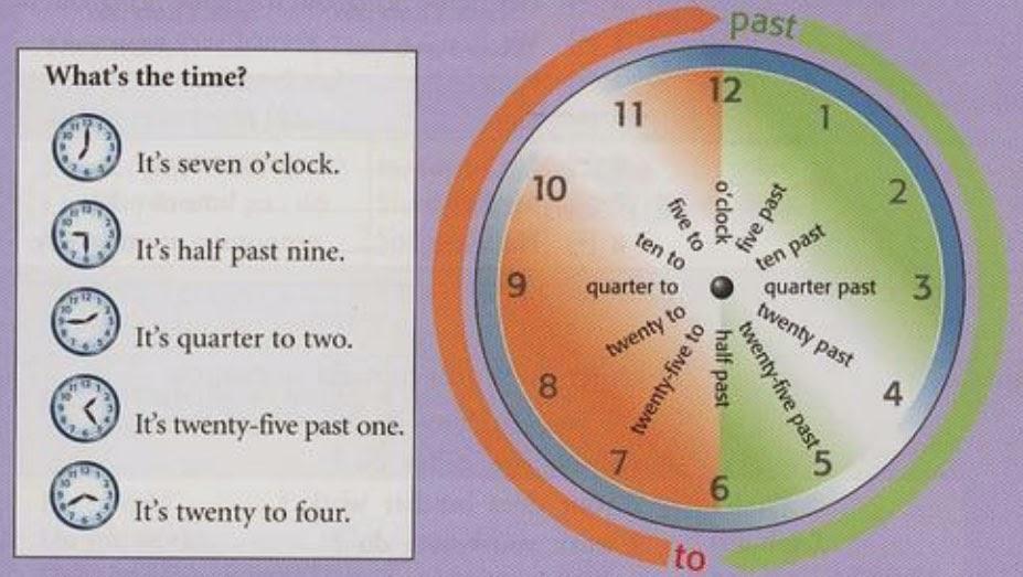 Ingl s guapo decir la hora ejercicios de ingl s con for Tiempo aprender ingles