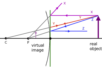 Edumission physics form 4 chapter 5 convex mirror ray diagrams physics form 4 chapter 5 convex mirror ray diagrams ccuart Gallery