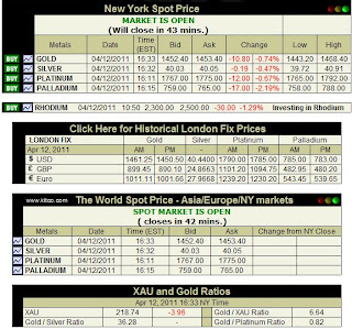 Price - Live Gold, Silver, Platinum, Palladium Quote Spot Price Chart