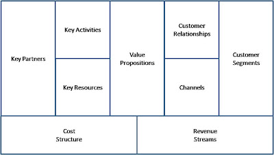 Advancing business model how to transform a firms business model cheaphphosting Choice Image
