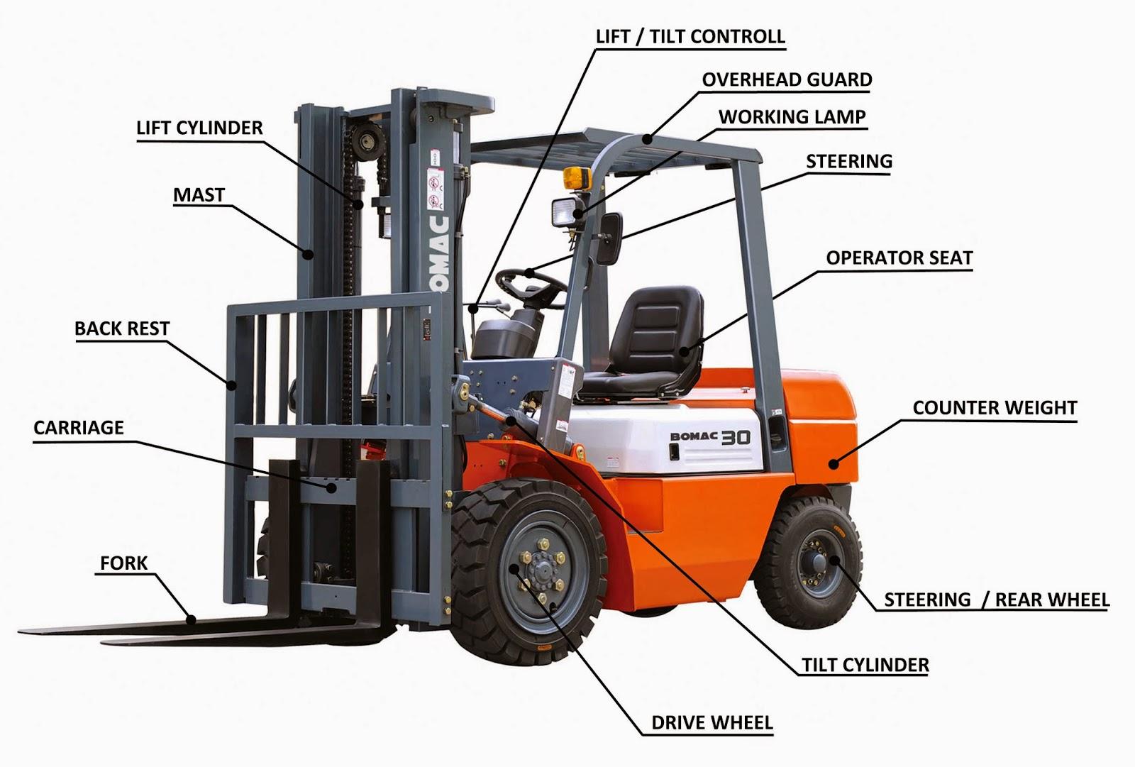 Fork Lift Parts : Forklift mast diagram wheels elsavadorla