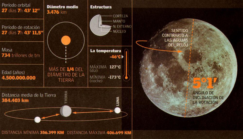 Datos de la Luna y su órbita alrededor de la Tierra.