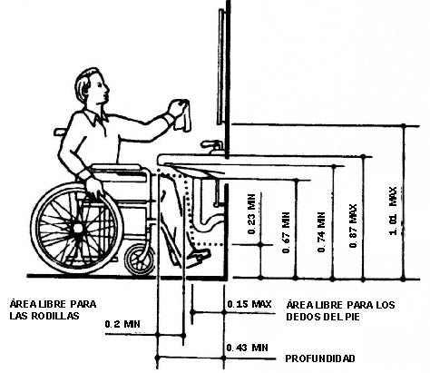 Angiebarron taller3 muebles para discapacitados for Medidas antropometricas para discapacitados