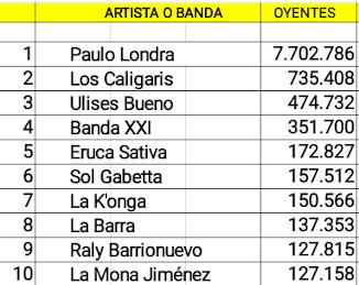 Las diez cuentas cordobesas de artistas activos con mas oyentes mensuales en Spotify (10/06/18)