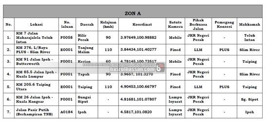 Senarai Lokasi Sistem AES | Sistem Pengesanan Pesalah Trafik Terbaru Malaysia