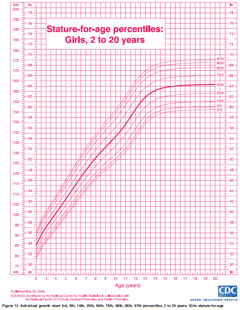 Editable girl growth charts olisticdayitalia editable girl growth charts nvjuhfo Gallery