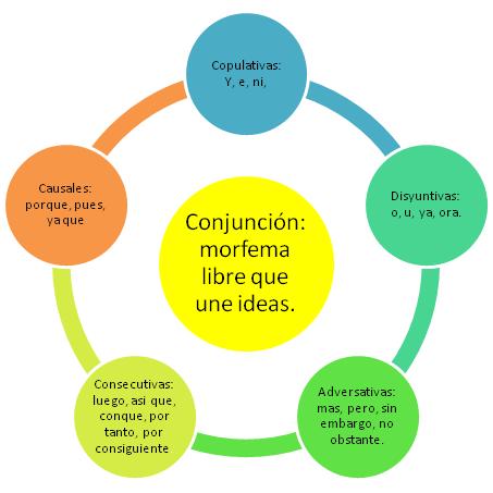 Clasificación de las conjunciones