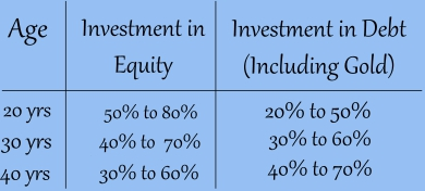 asset allocation depending on age