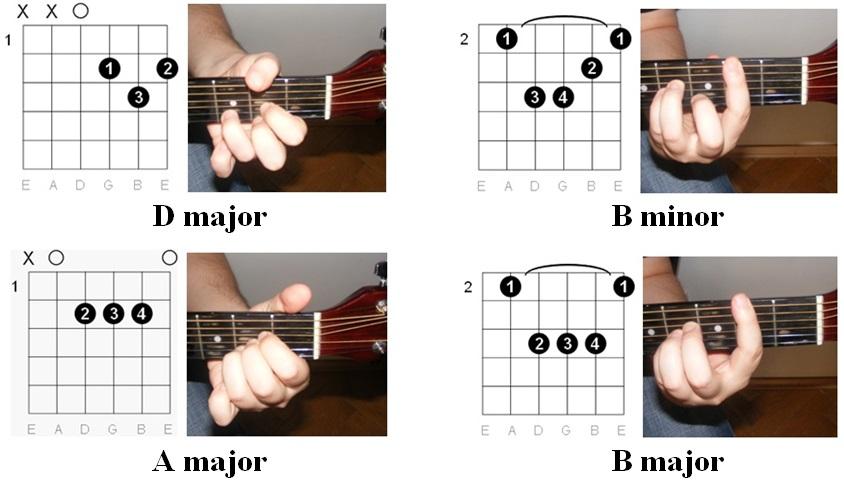 Easy Guitar Tabs Easy Guitar Tabs Roxette