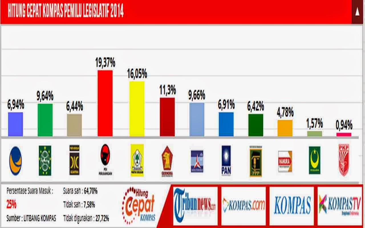 AGUSLAB Pemilu Legislatif Dan Perempat Final Liga Champions 2014