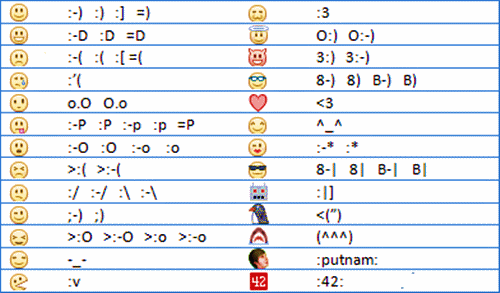 Facebook smileys and emoticons