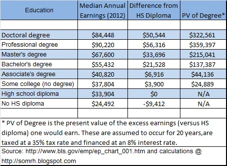 Value of College Degree