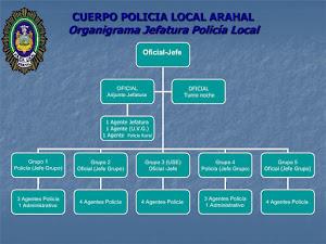 ORGANIGRAMA POLICÍA LOCAL ARAHAL