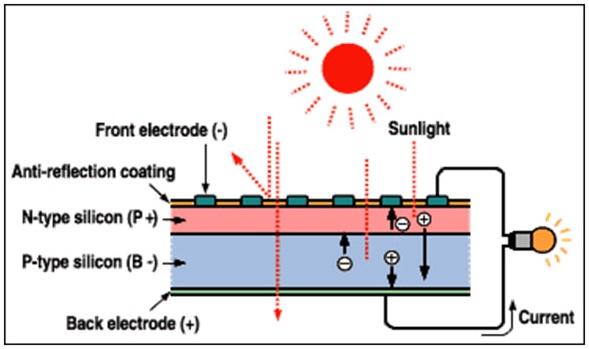 Pembangkit listrik tenaga surya plts jendela den ngabei proses kerja sel surya ccuart Choice Image