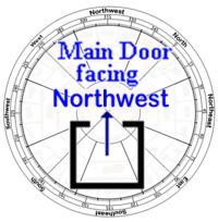 Feng shui and its effects 2016 main door facing northwest for Feng shui home entrance direction
