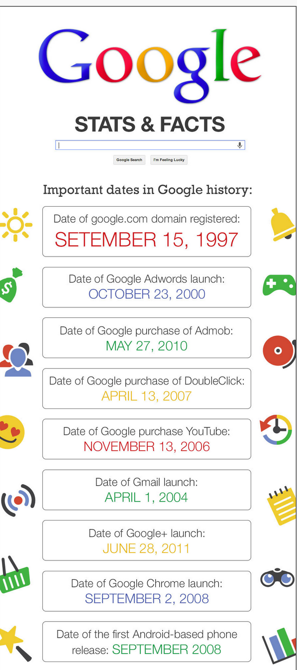 Google turns 16 today , celebrates by having a Google Doodle