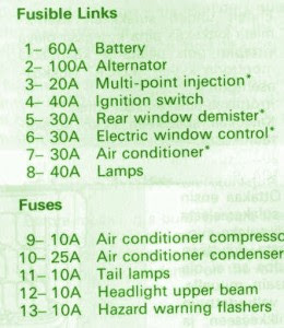 Mitsubishi Fuse Box Diagram: Fuse Box Pajero 1994 2.8TD Engine ...