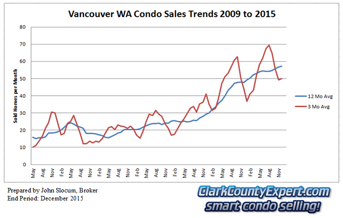 Vancouver Washington Condo Sales December 2015 - Units Sold