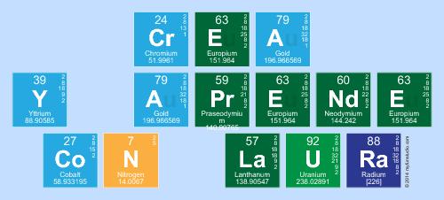 Crea y aprende con laura periodic table writer tipografa tipo tipografa tipo tabla peridica urtaz Images