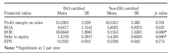impact of iso 9000 on business performance The impact of total quality management (tqm) on financial  gurus and the business media for its supposedly lackluster impact on financial performance.
