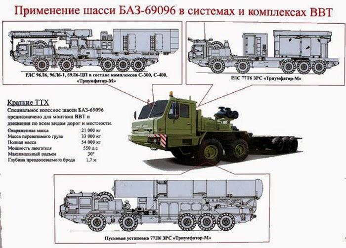 Russian S-500
