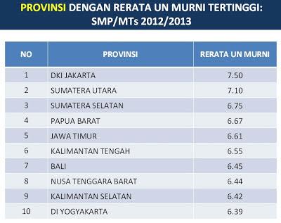 10 provinsi hasil UN murni tertinggi untuk SMP MTs 2012-2013