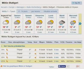 météo stuttgart