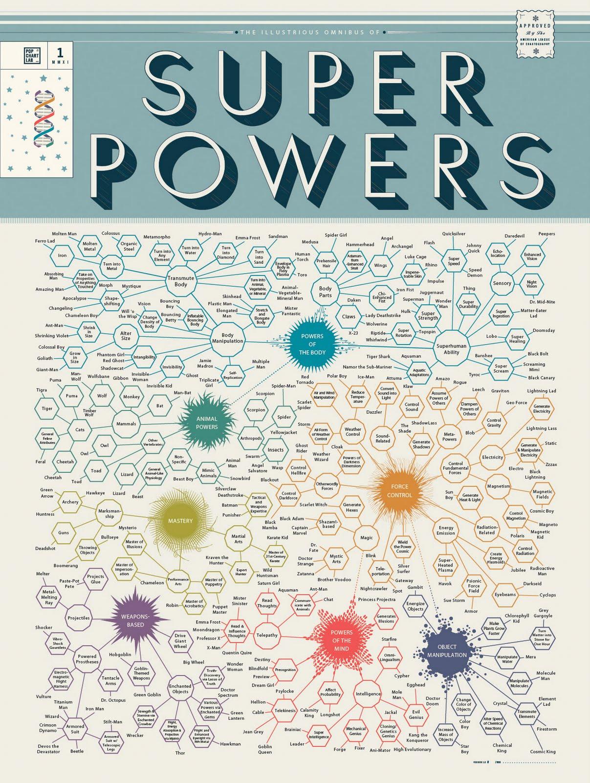 http://1.bp.blogspot.com/-v67RJj039-Q/TbHJGQ-UzsI/AAAAAAAAJDA/9ii5Y3xGE3w/s1600/PopChartLab_Superpowers_1700.jpg