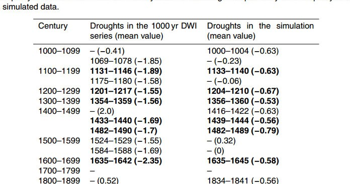Essay on drought