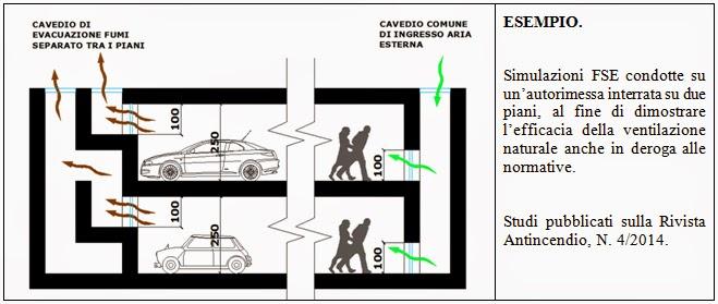 Professione sicurezza antincendio for Disegni di uffici di garage