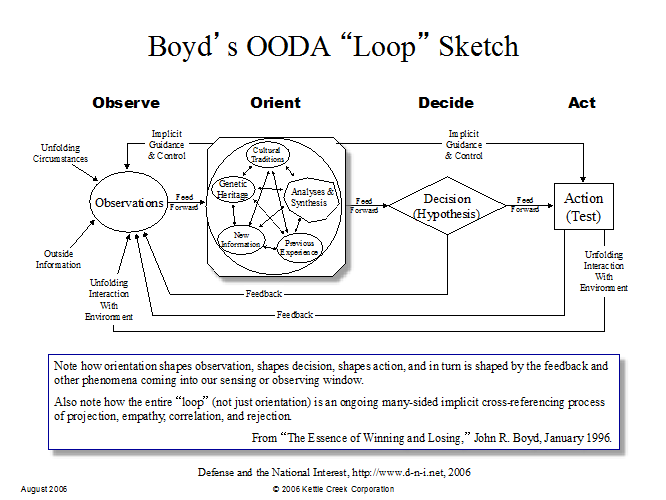 "the ooda loop hema The cyber ooda loop: how your attacker should help you design your defense risk = {} classic risk equation vulnerability, threat, consequence countermeasures ""the."