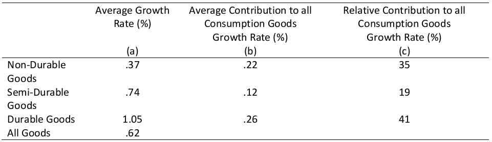 Growth Rates of Different Types of Consumption Goods and their Contributions to all  Consumption Goods Growth, Canada, 1981:Q1-2013:Q4, Data Source: Statistics Canada
