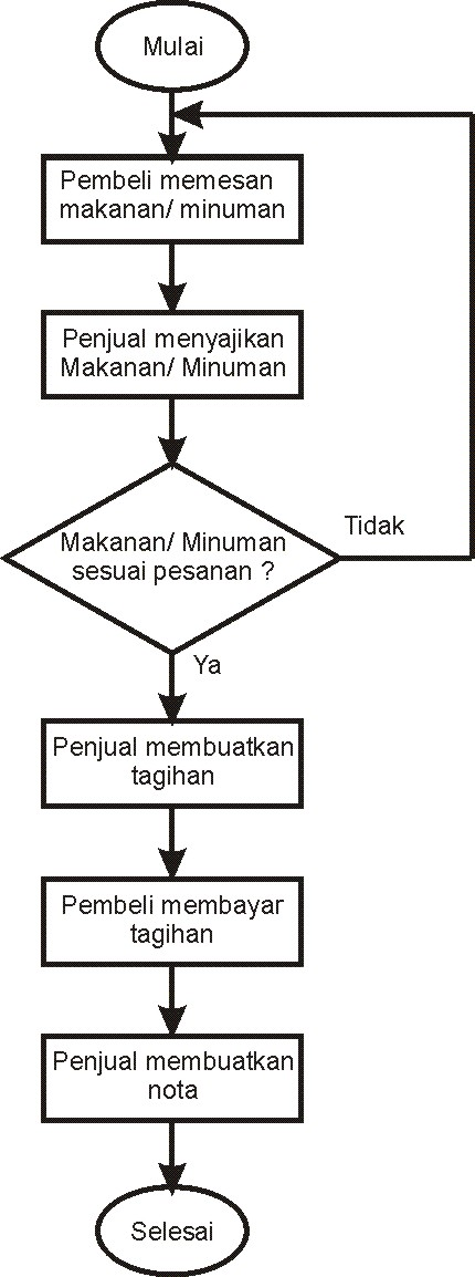 Contoh flowchart erd diagram konteks diagram dfd level 0 level 1 gambar 1 flowchart sistem penjualan warung gambar 2 diagram erd sistem penjualan warung ccuart Choice Image