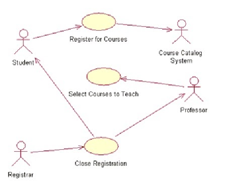 how to develop the test case of use case diagram