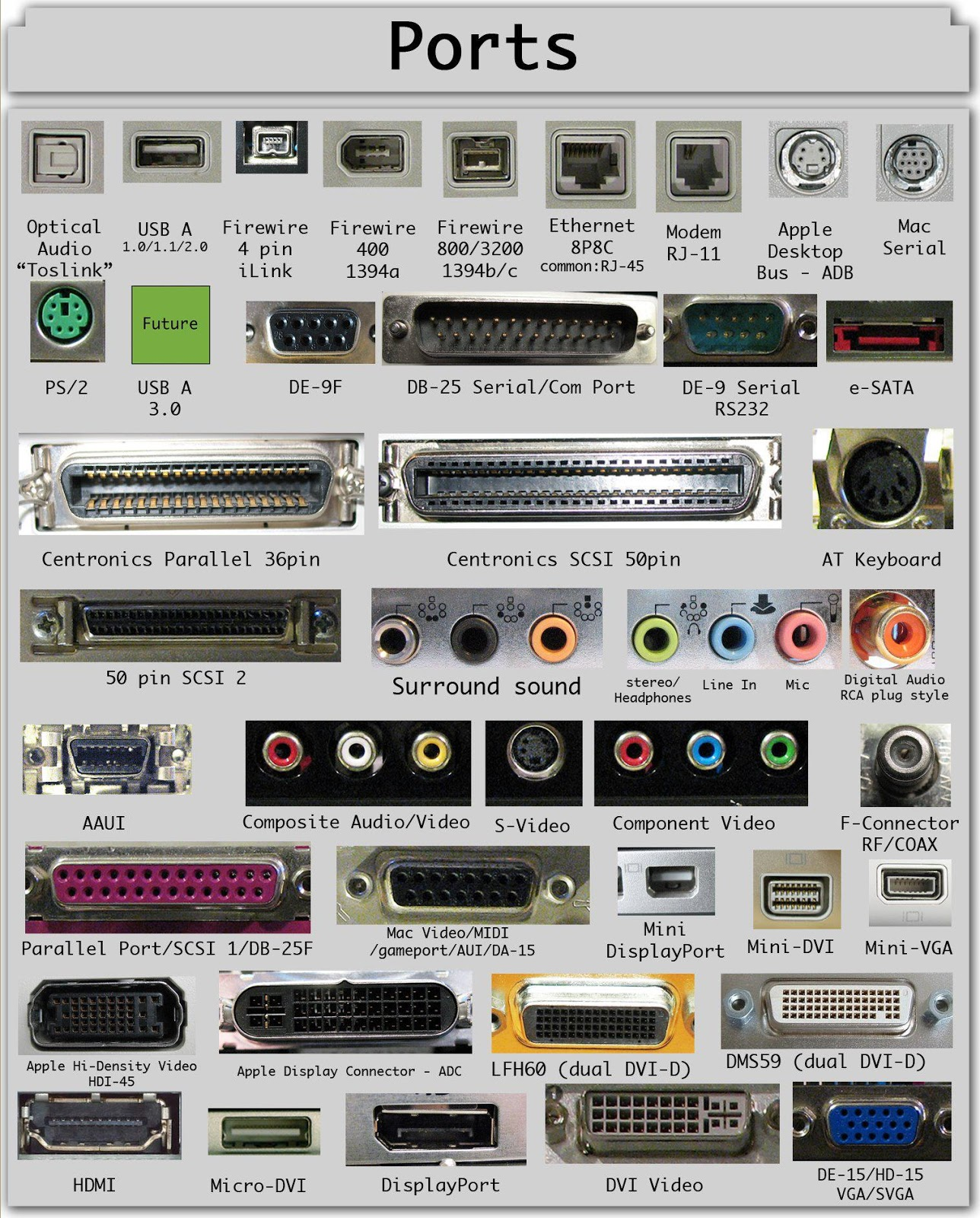 List of Essential Computer Ports with image example