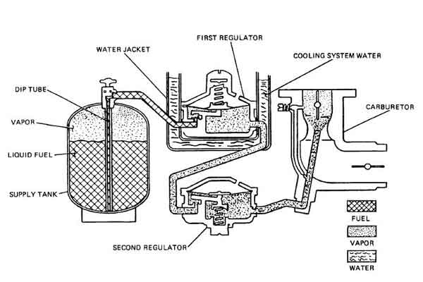 Propane Carb Diagram Basic Guide Wiring Diagram