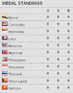 2011 SEA Games Medal Standings (Medal Tally) ~ philippinesgoforgold