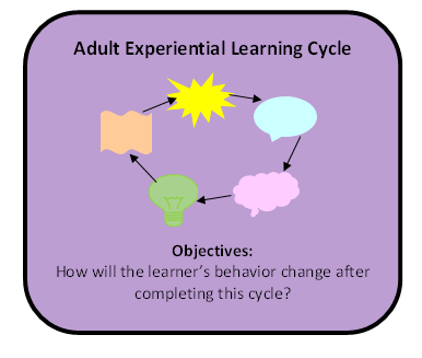 Messages Adult and experiential learning interesting. Tell