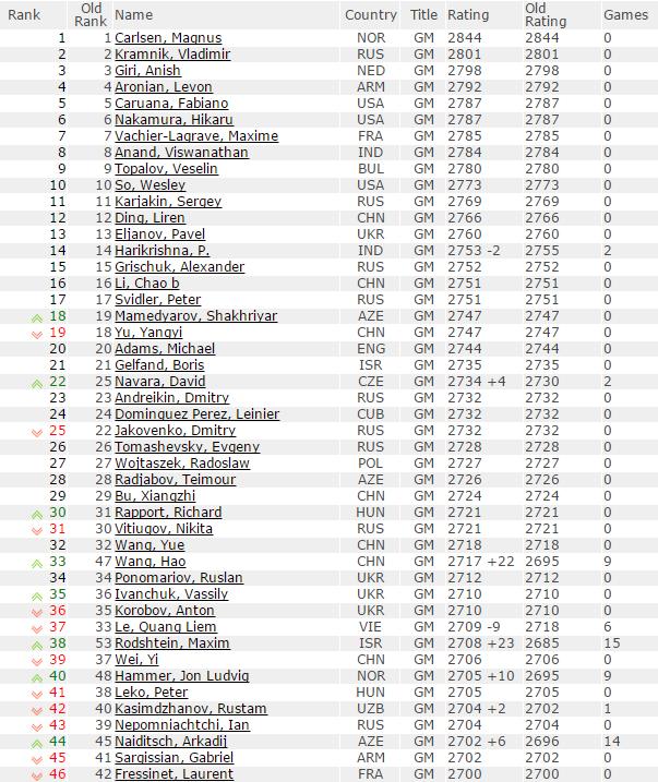 Échecs : le classement Elo des meilleurs mondiaux
