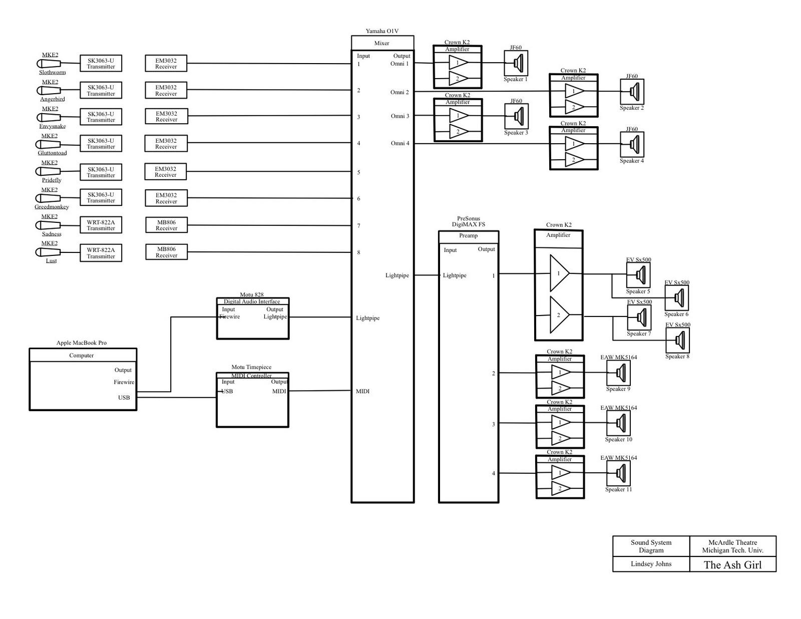 Live Band Setup Diagram Sound Wiring Lindsey L Johns The Ash Girl And System Design
