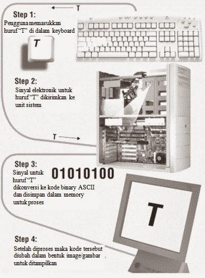 alur sistem komputer