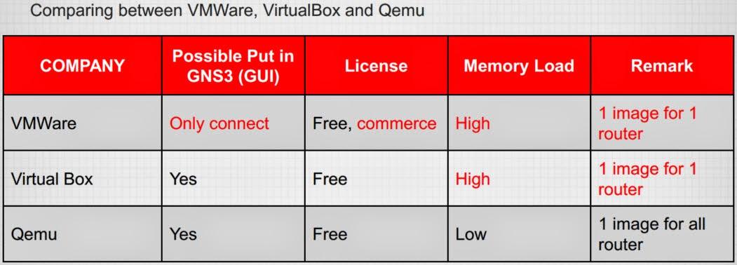 Cara Install Mikrotik GNS3 Menggunakan Qemu – Pusat Pengetahuan