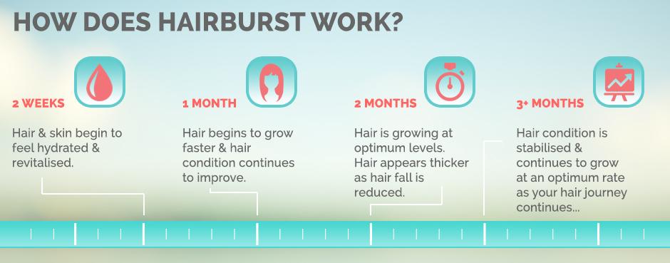 Blogmas Day 10 | Hair Burst 1 Month Review | chemingway