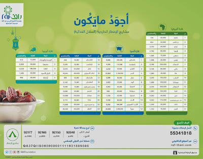 """مشاريع إفطار رمضان خارج قطر عبر مؤسسة """"راف"""" │ RaF Foundation"""