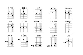 Armonia funcional aplicada a la guitarra