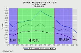 【圖表】刑案發生數(台北市、新北市、高雄市)