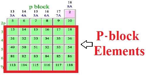 READ: P BLOCK ELEMENTS NOTES CLASS 12 PDF ||