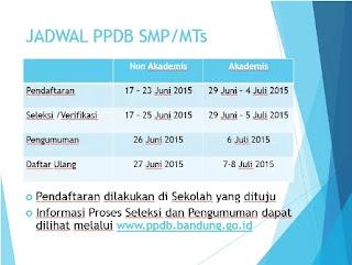 Peserta Didik Baru (PPDB) di Kota Bandung
