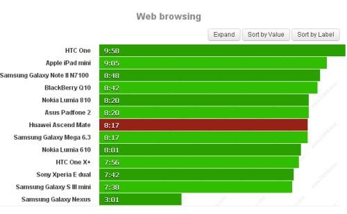 Ottimo risultato per Hauwei Ascend Mate durante il test di autonomia della navigazione sul web con 8 ore e 17 minuti di internet assicurati