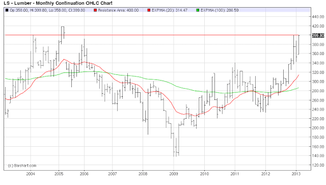 10+year+lumber+chart+with+moving+average